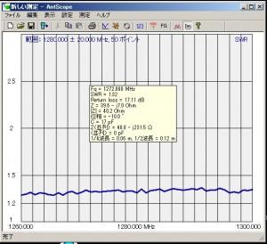 1200MHz帯SWR特性